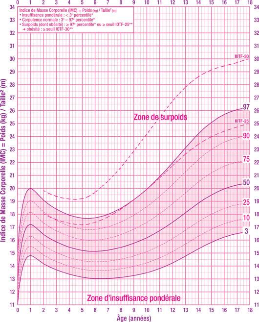 Calcul de l'IMC chez l'enfant fille