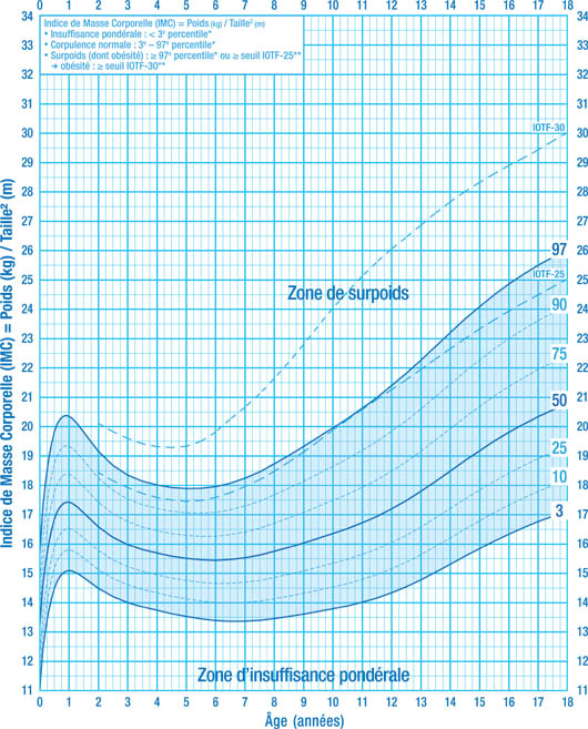 Calcul de l'IMC chez l'enfant garçon