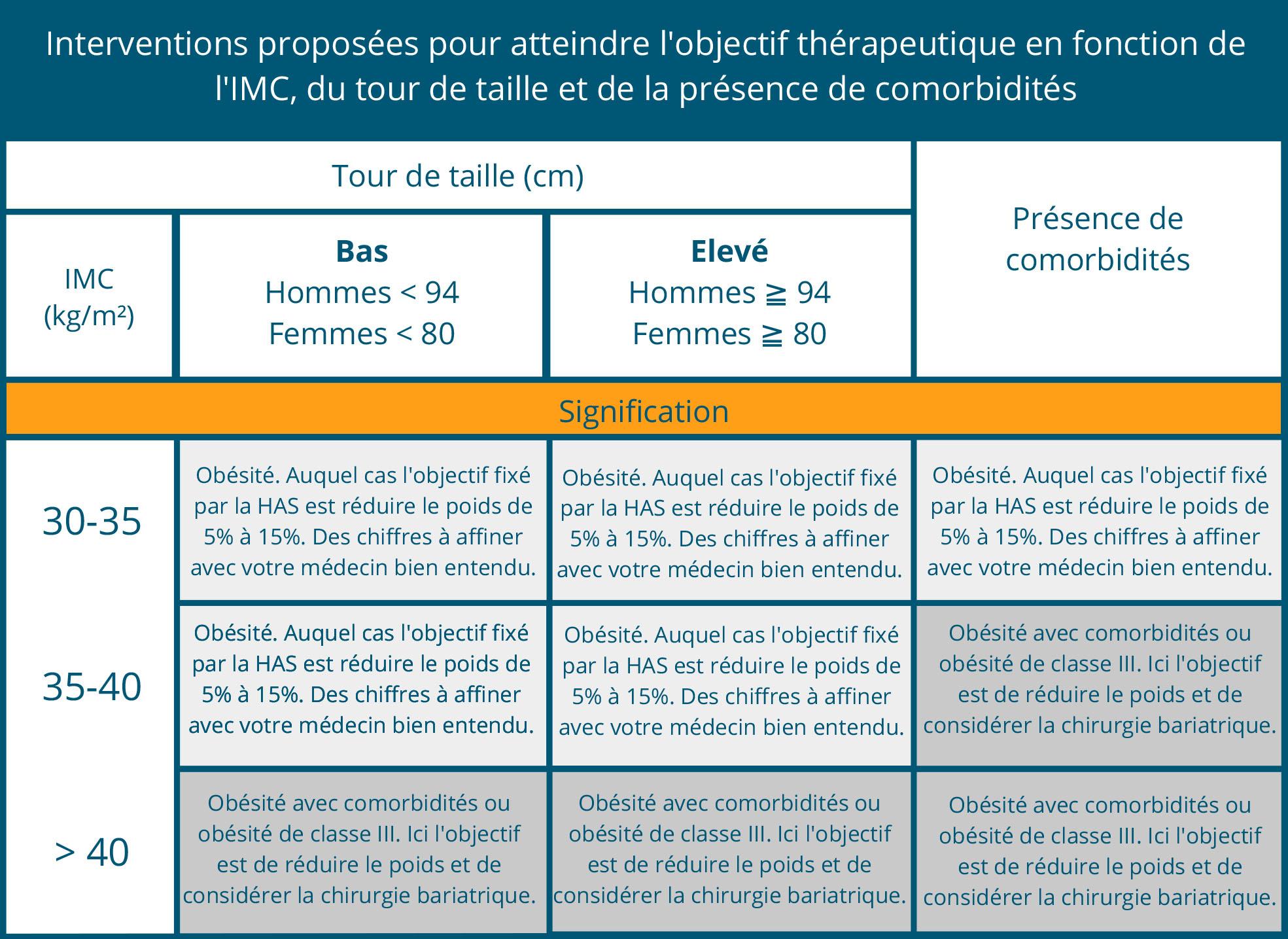 Classification Imc Et Tranches De Loms Organisation
